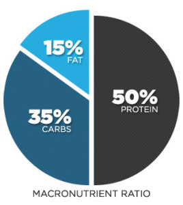 Macronutrient pie chart illustrating the ratio of fat, carbohydrate and fat to consume for weight loss