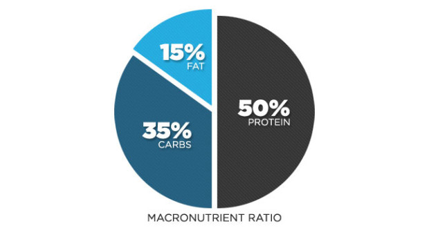 Macronutrient-Ratio-For-Fat-Loss-Wide-62