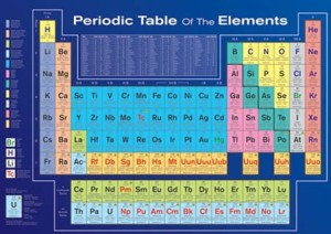 Periodic Table of the Elements containing silver the 47th element
