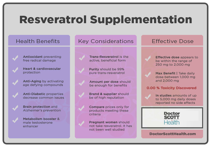Resveratrol infographic showing health benefits, key considerations and effective dose