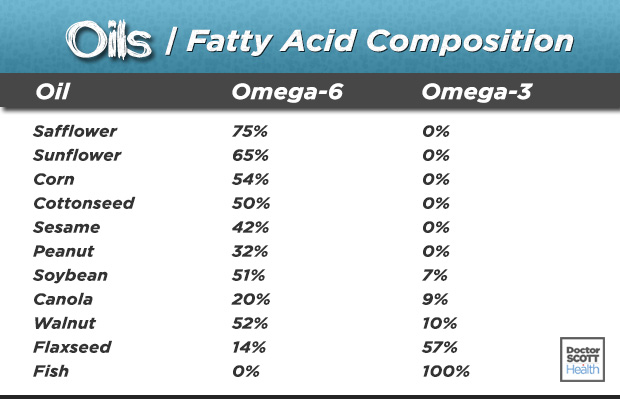 PUFA - The amount of omega-6 and omega-3 in percentages of various oils both vegetable and fish