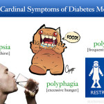 Cardinal Symptoms of Diabetes Mellitus